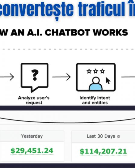 Cumpărați un chatbot astăzi și începeți să utilizați AI pentru marketing